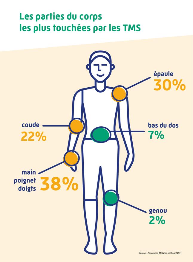 Les chiffres des TMS & maladies professionnelles